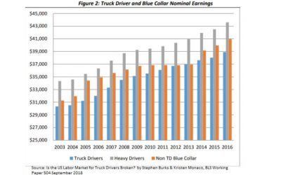 Truck Drivers & Blue Collar Nominal Earnings